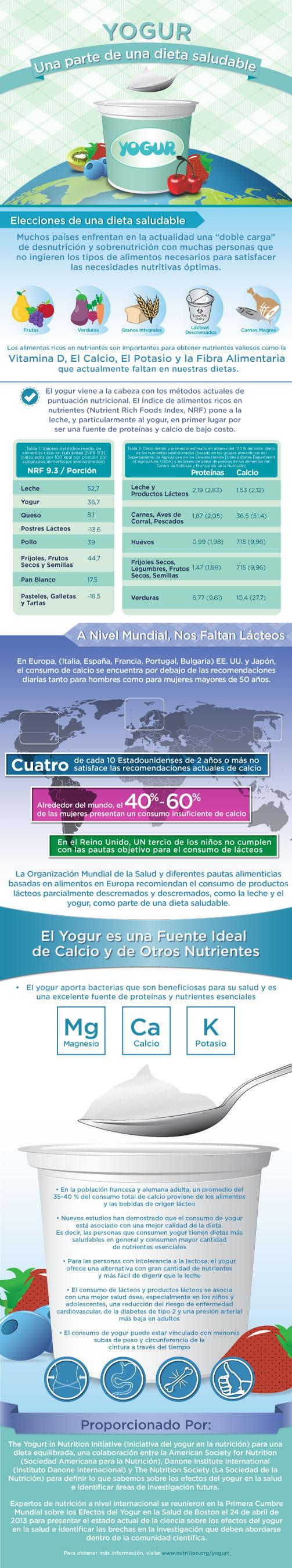 Efectos del yogur en el control del peso